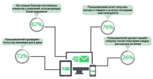 email-marketing-minsk